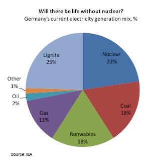Will There Be Life Without Nuclear?