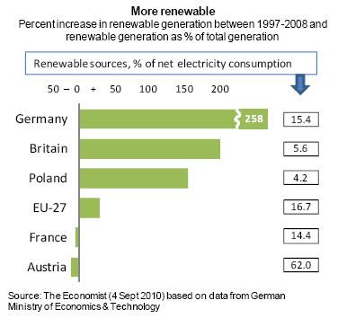 More Renewable