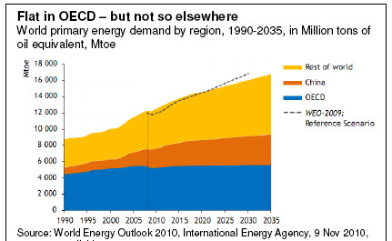 Flat in OECD – but not so elsewhere
