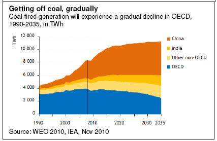 Getting off coal, gradually