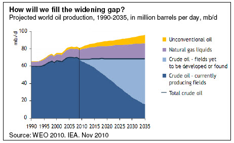 How will we fill the widening gap?
