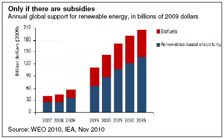 Only if there are subsidies