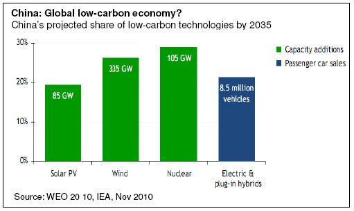 China: Global low-carbon economy?