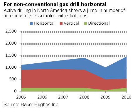 For non-conventional gas drill horizontal