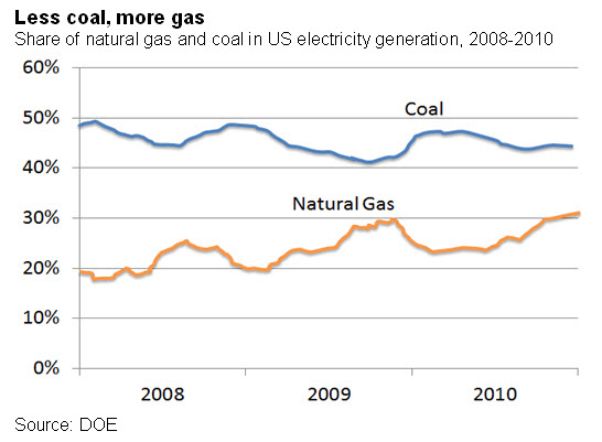 Less coal, more gas
