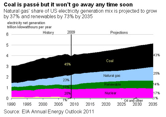 Coal is passé but it won't go away any time soon