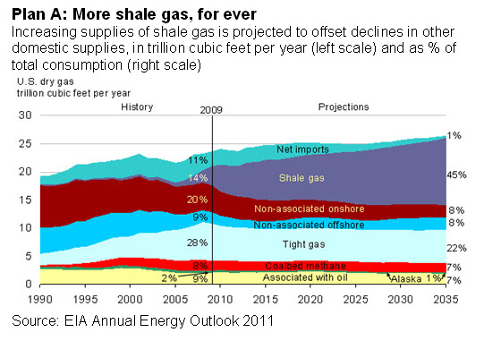 Plan A: More shale gas, for ever
