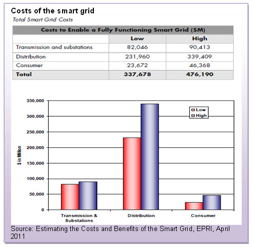 Costs of the smart grid