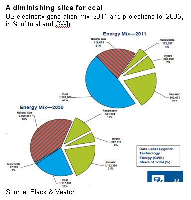 A diminishing slice for coal