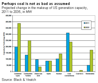 Perhaps coal is not as bad as assumed