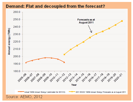 Demand: Flat and decoupled from the forecast?