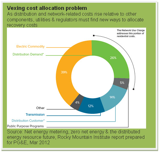 Vexing cost allocation problem