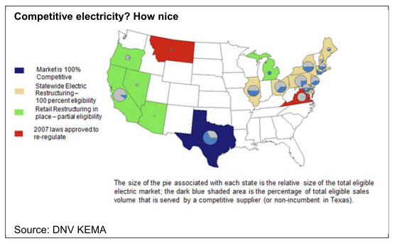 Competitive electricity? How nice