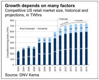 Growth depends on many factors