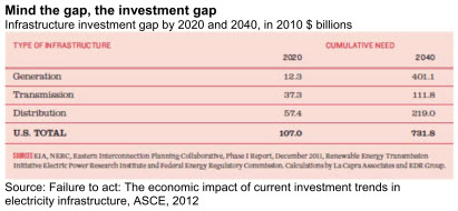 Mind the gap, the investment gap
