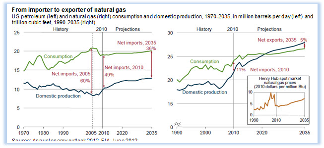 From importer to exporter of natural gas