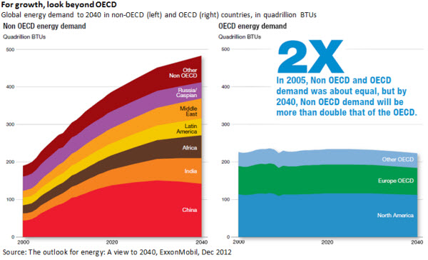 For growth, look beyond OECD