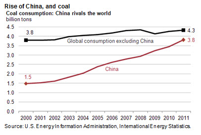 Rise of China, and coal