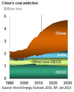 Rise of China's coal addiction