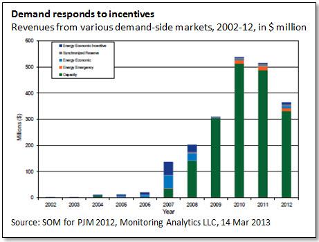 Demand responds to incentives
