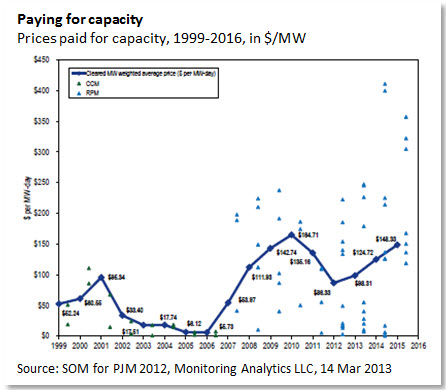 Paying for capacity