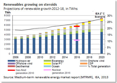 Renewables growing on steroids