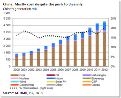 China: Mostly coal despite the push to diversify