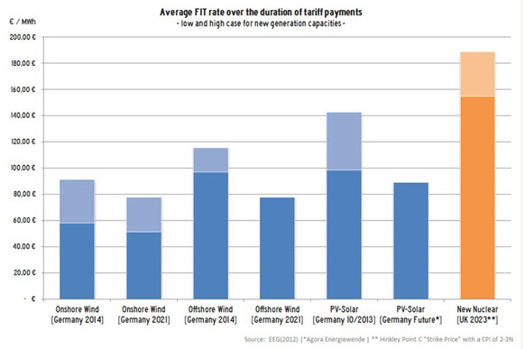 Average FIT rate over the duration of tariff payments