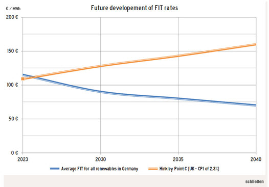 Future development of FIT rates