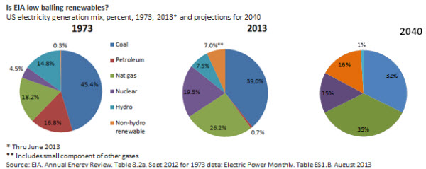 Is EIA low balling renewables?