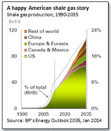 A happy American shale gas story