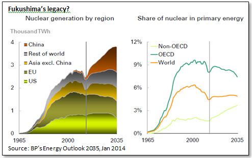 Fukushima's legacy?