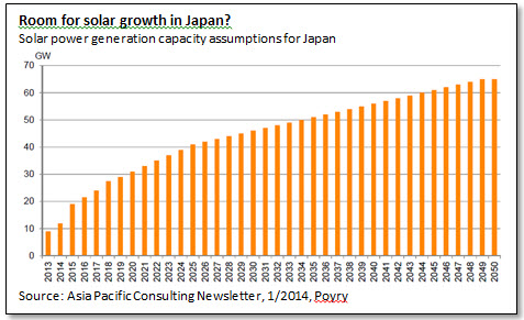 Room for solar growth in Japan?