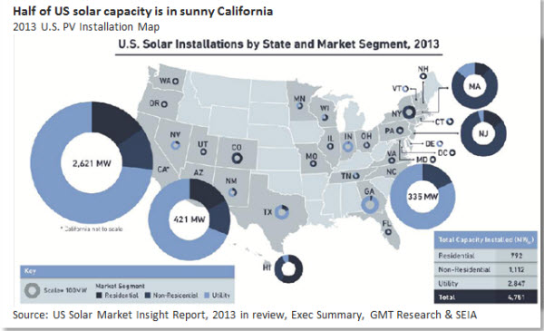 Half of US solar capacity is in sunny California