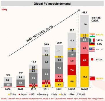 Global PV Module Demand