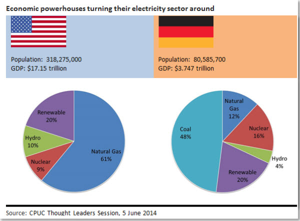 Economic powerhouses turning their electricity sector around