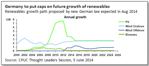 Germany to put caps on future growth of renewables