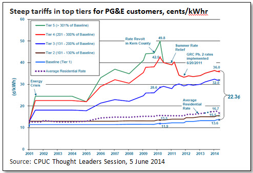 Steep tariffs in top tiers for PG&E customers, cents/kWhr