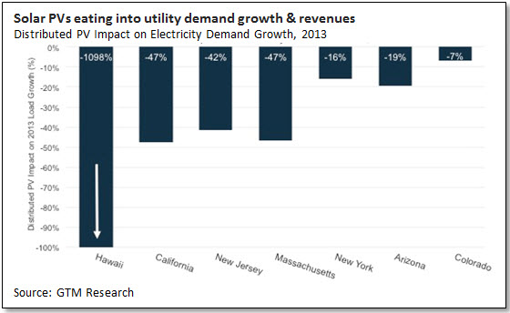 Solar PVs eating into utility demand growth & revenues