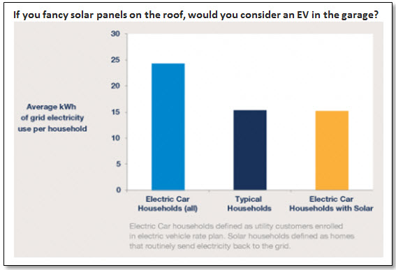 If you fancy solar panels on the roof, would you consider an EV in the garage?
