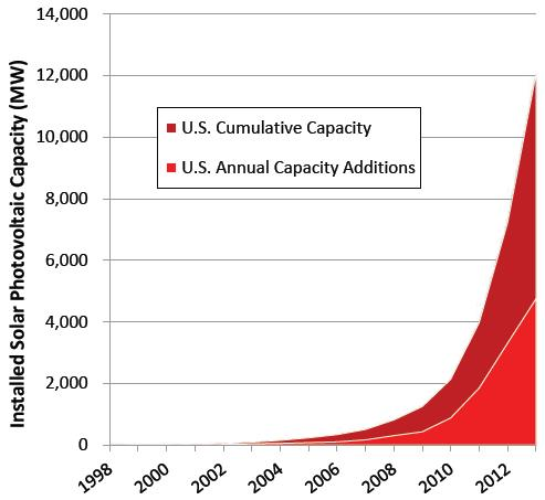 Cumulative U.S. Grid-Connected Solar Photovoltaic Capacity