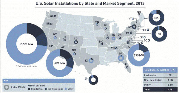 U.S. PV Installations in 2013, in MW