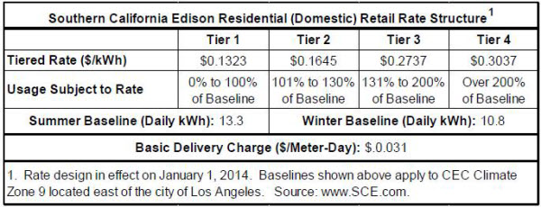 Residential tariffs are tiered in California