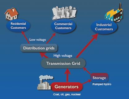 When generation was centralized & power flow one-way