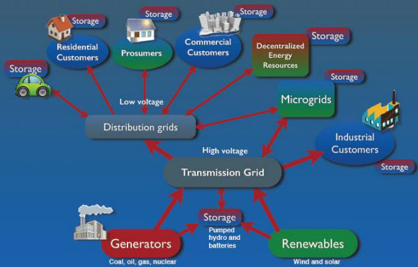 Distributed generation & complicated power flows
