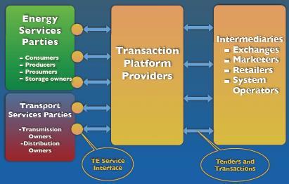 Transactive energy platform