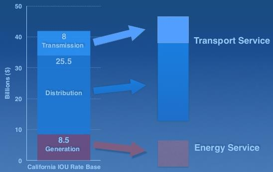 Transaction Platform Providers