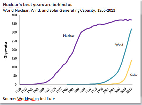Nuclear's best years are behind us