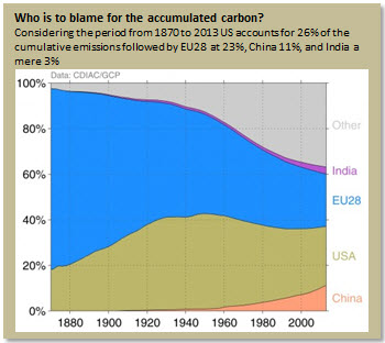 Who is to blame for the accumulated carbon?