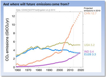 And where will future emissions come from?
